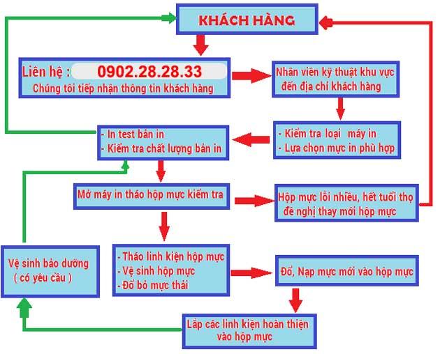 do muc may in tai thuy phuong chem dong ngac lien mac thuong cat - Đổ Mực Máy In Tại Thụy Phương | Đông Ngạc | Chèm | Liên Mạc | Thượng Cát