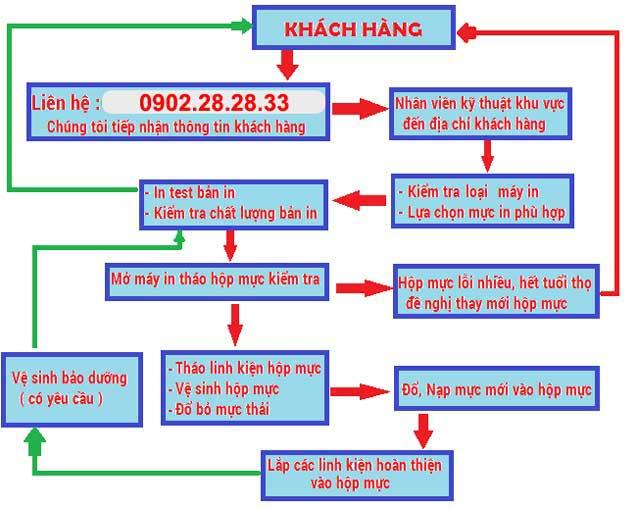 do muc may in 43 pham van dong green stars 1 - Đổ Mực Máy In Tại GreenStars - 43 Phạm Văn Đồng